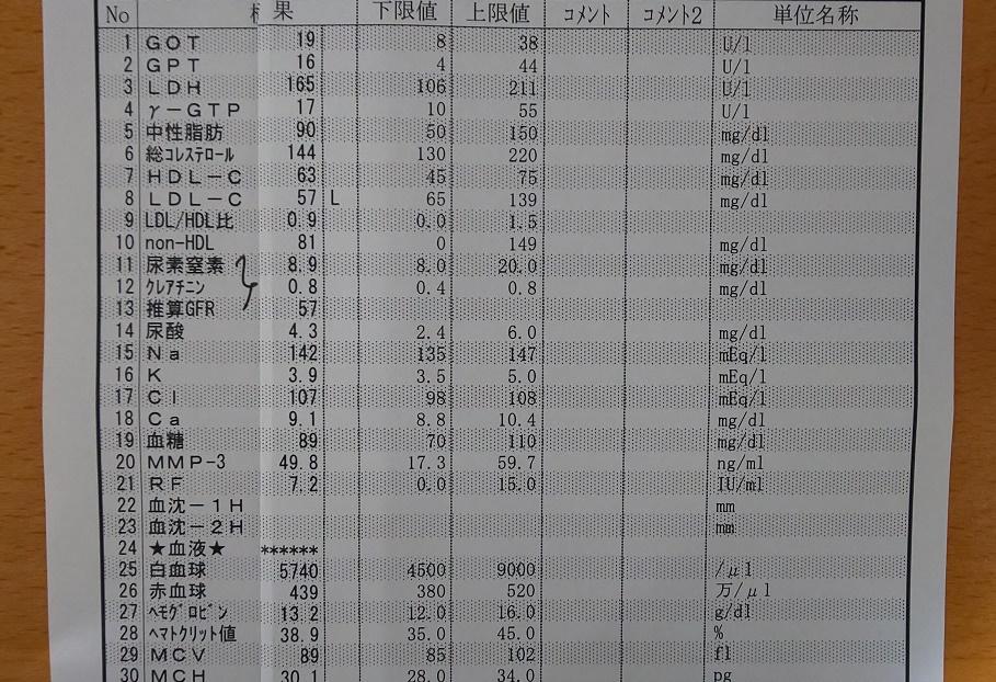 血液検査と尿検査2019/5/27