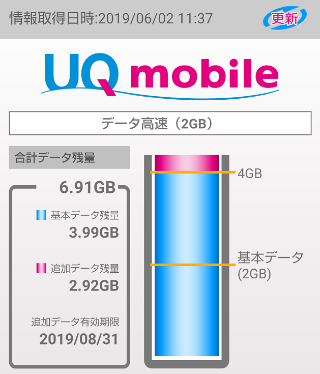 UQモバイル3ヵ月目のデータ残量